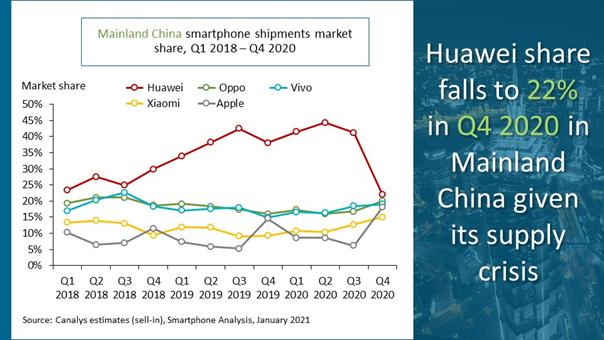 china-smartphone-marker-2020-canalys