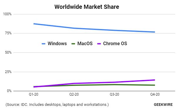 chromebook-marketshare-2020-idc