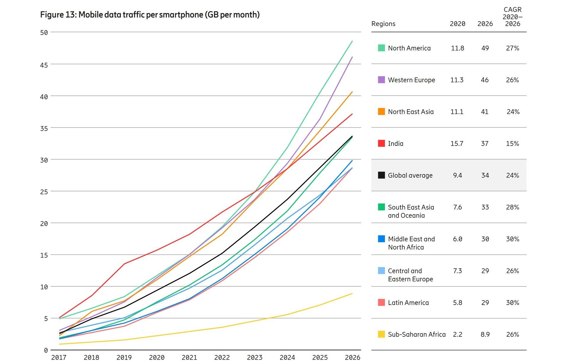 Mobilyt-report-ericsson-data-per-smartphone-2020