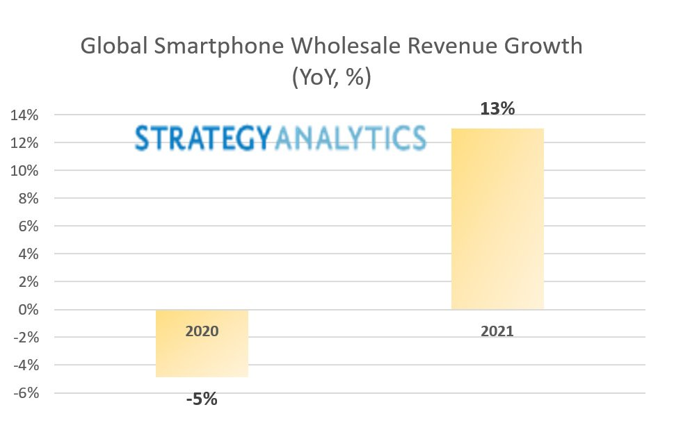 Strategic-Analytics-Smartphone-revenue-2021-forecast