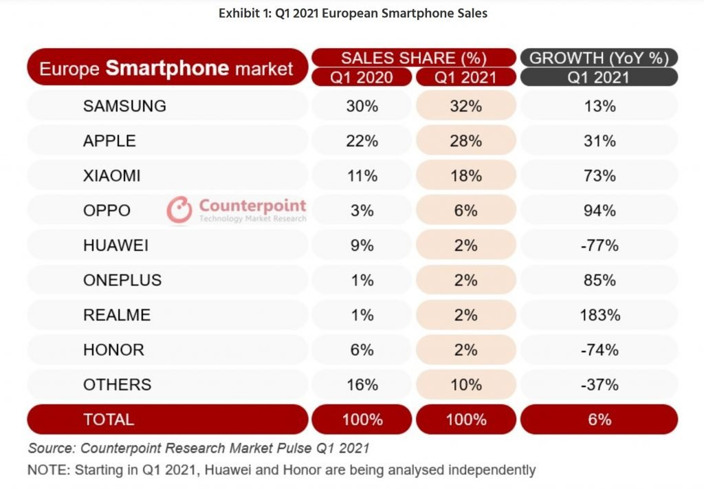 smartphone-market-eu-counterpoint-research-q1-2021