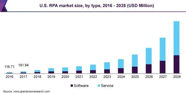 us-rpa-market-size-2020