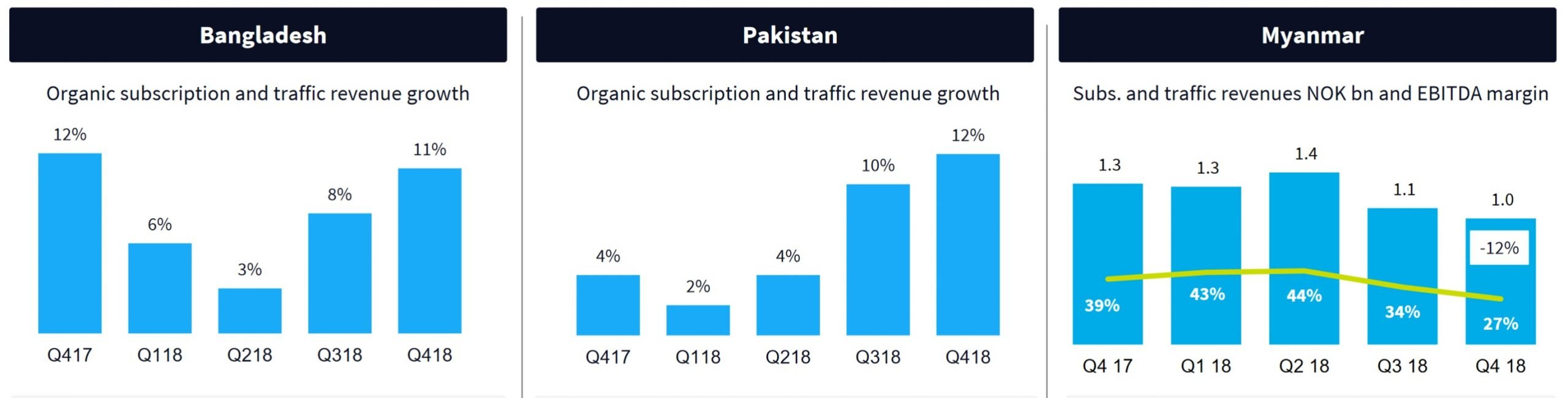 Telenor-Asia-growth-2018
