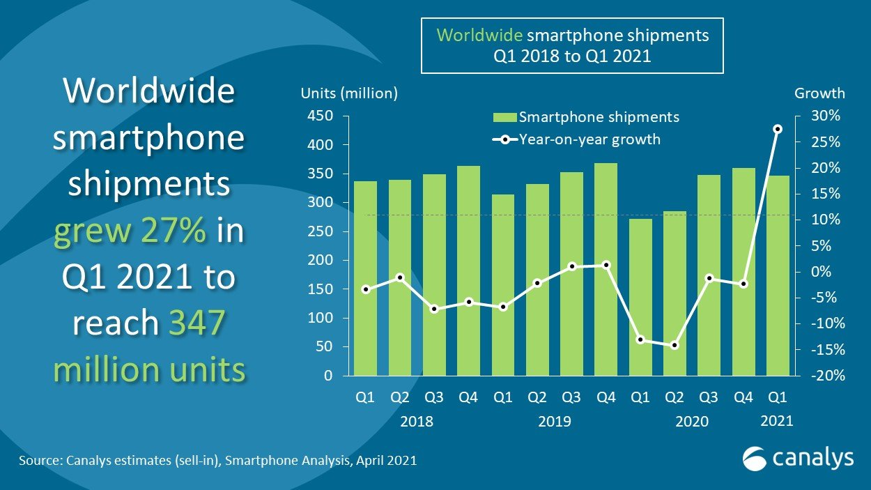canalys-smartphones-growth-q1-2021