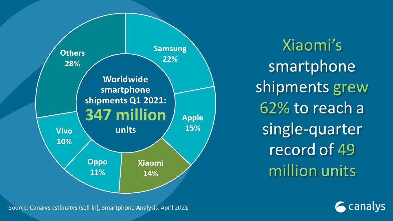 canalys-smartphones-market-share-q1-2021
