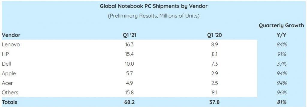notebook-q1-2021-sales