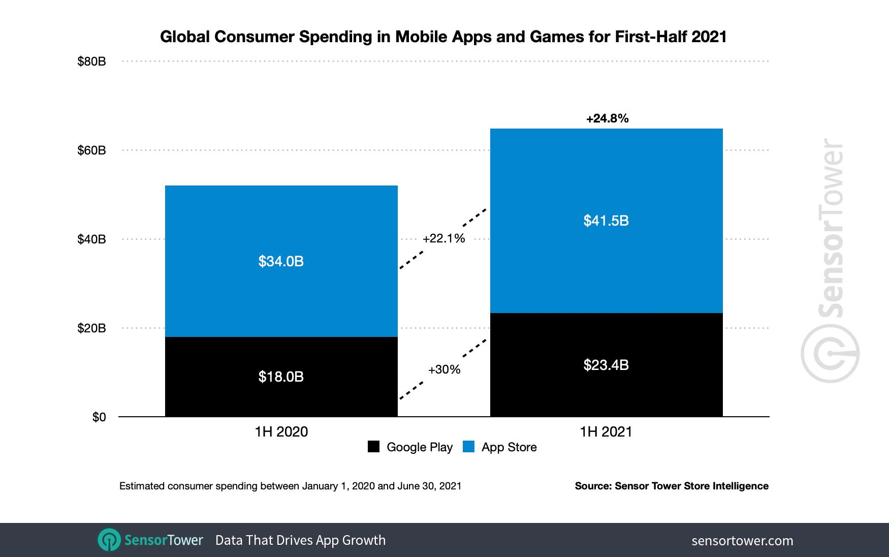 1h-2021-app-revenue-worldwide