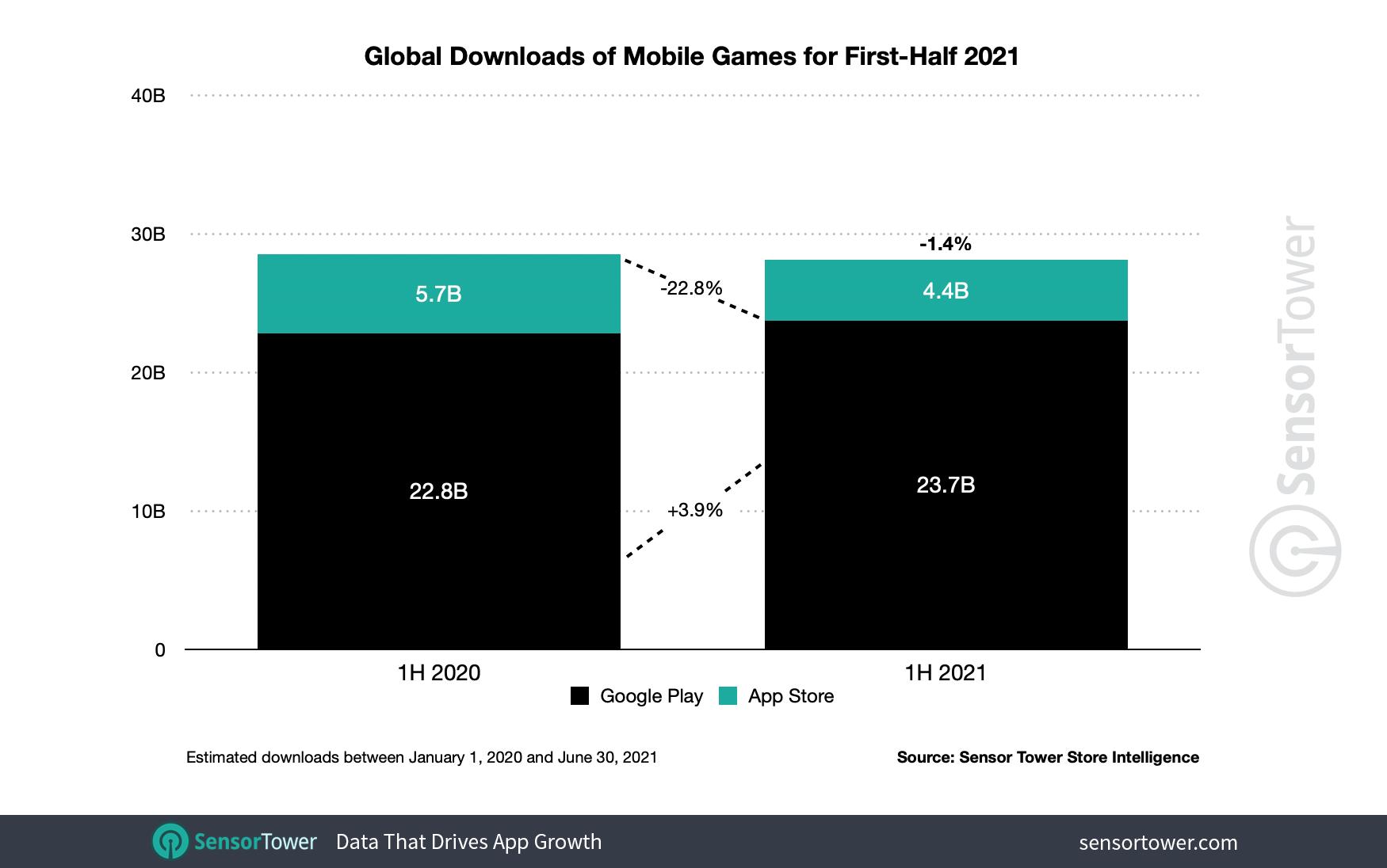 1h-2021-game-downloads-worldwide