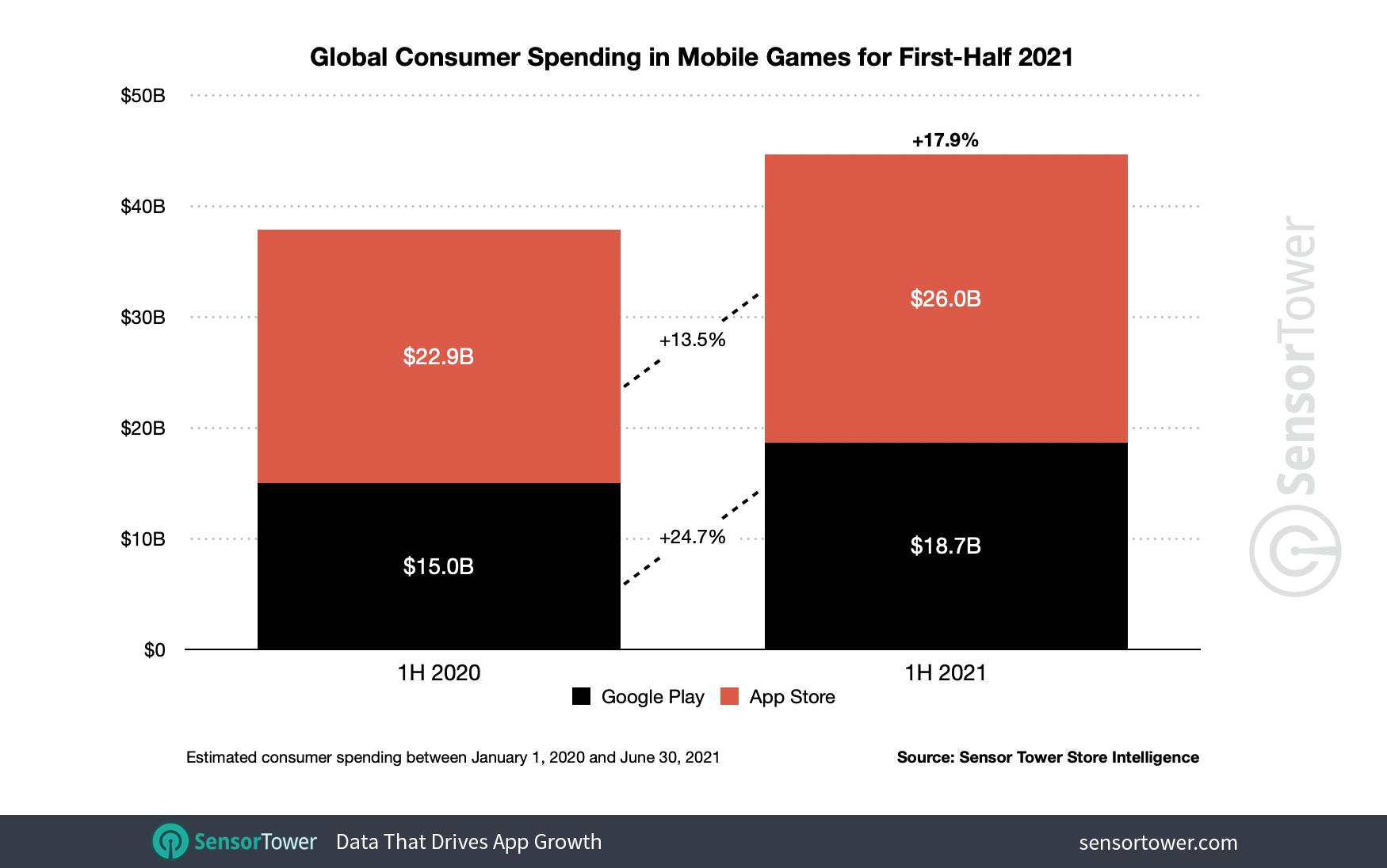 1h-2021-game-revenue-worldwide