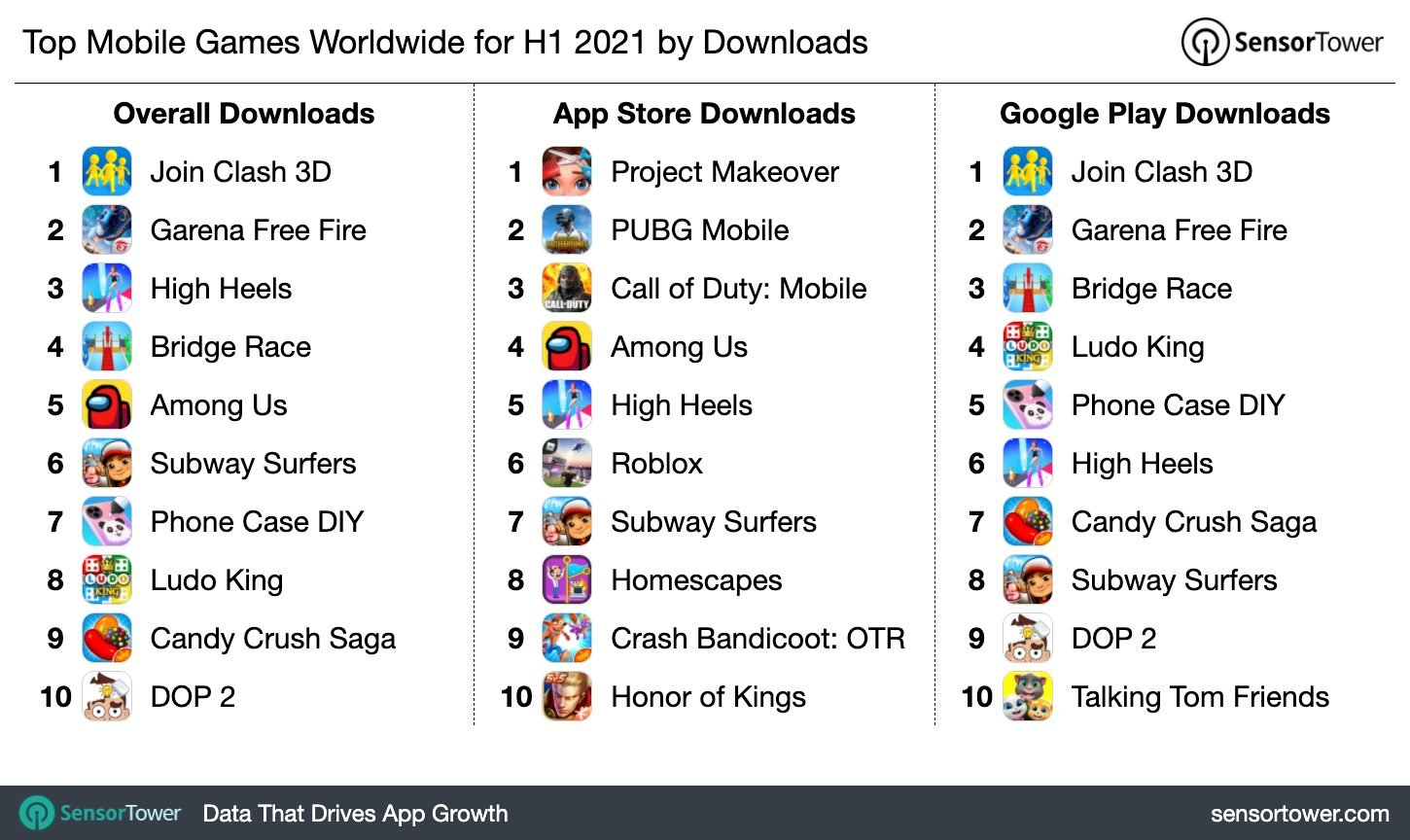 1h-2021-top-game-download-chart