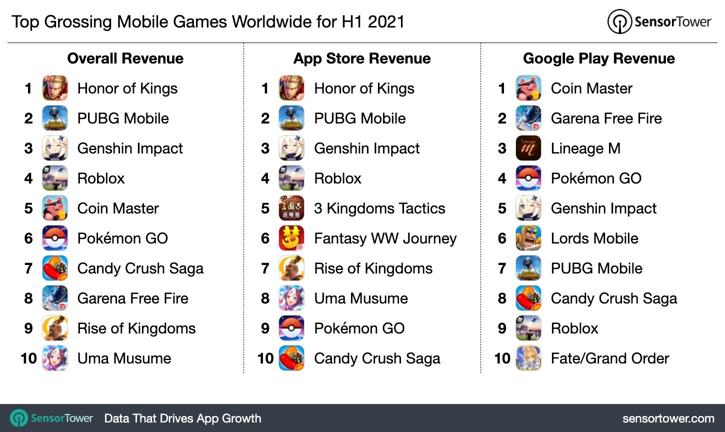 1h-2021-top-game-revenue-chart