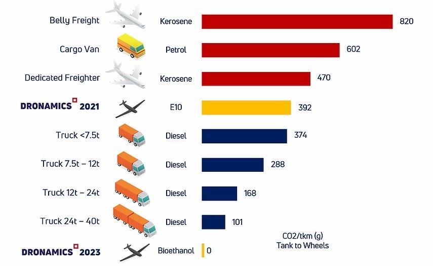 DRONAMICS Sustainability chart 20210528_