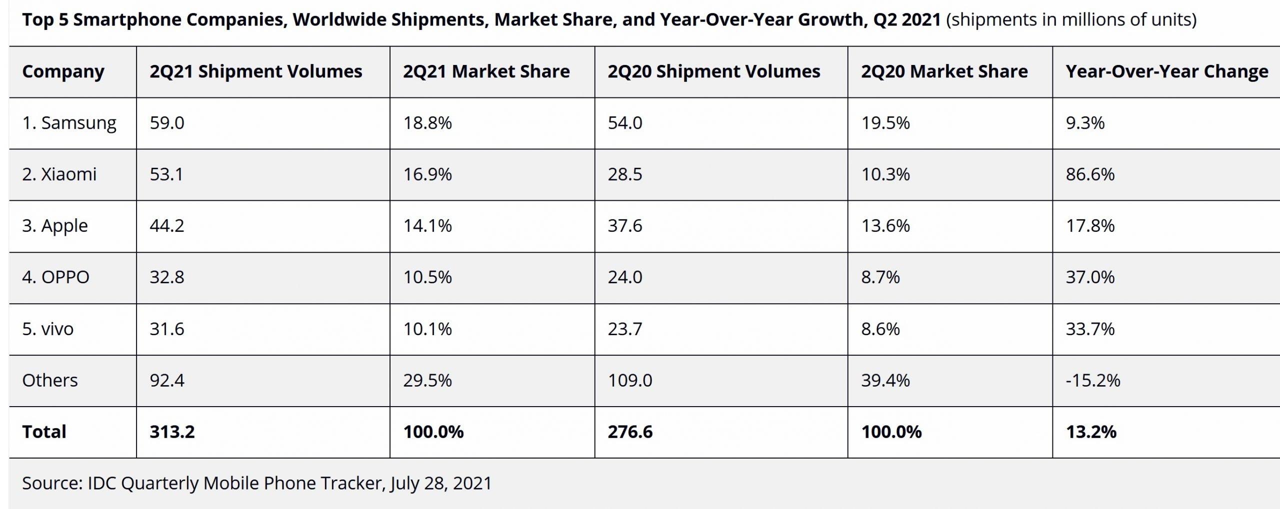 IDC-q2-smartphone-market-2021