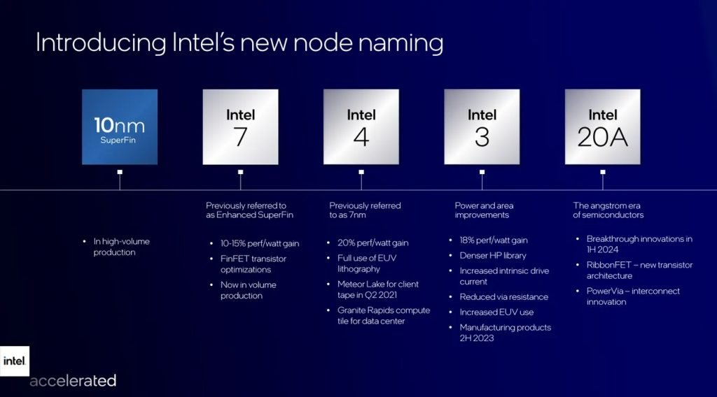 Intel-accelerate-roadmap