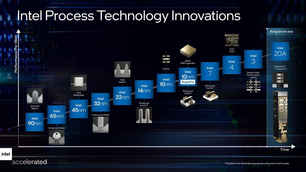 Intel-accelerate-roadmap-2