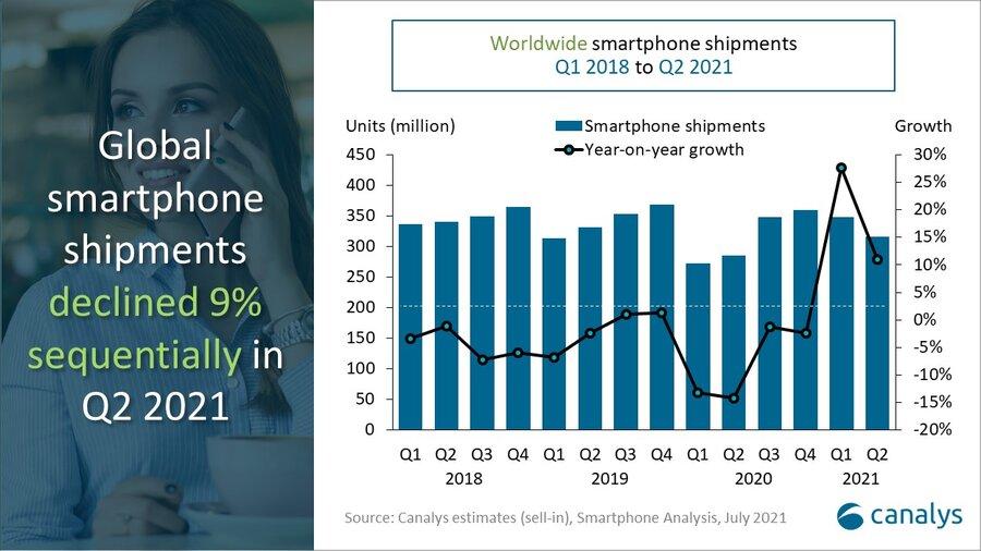 canalys-q2-smartphone-market-2021-growth