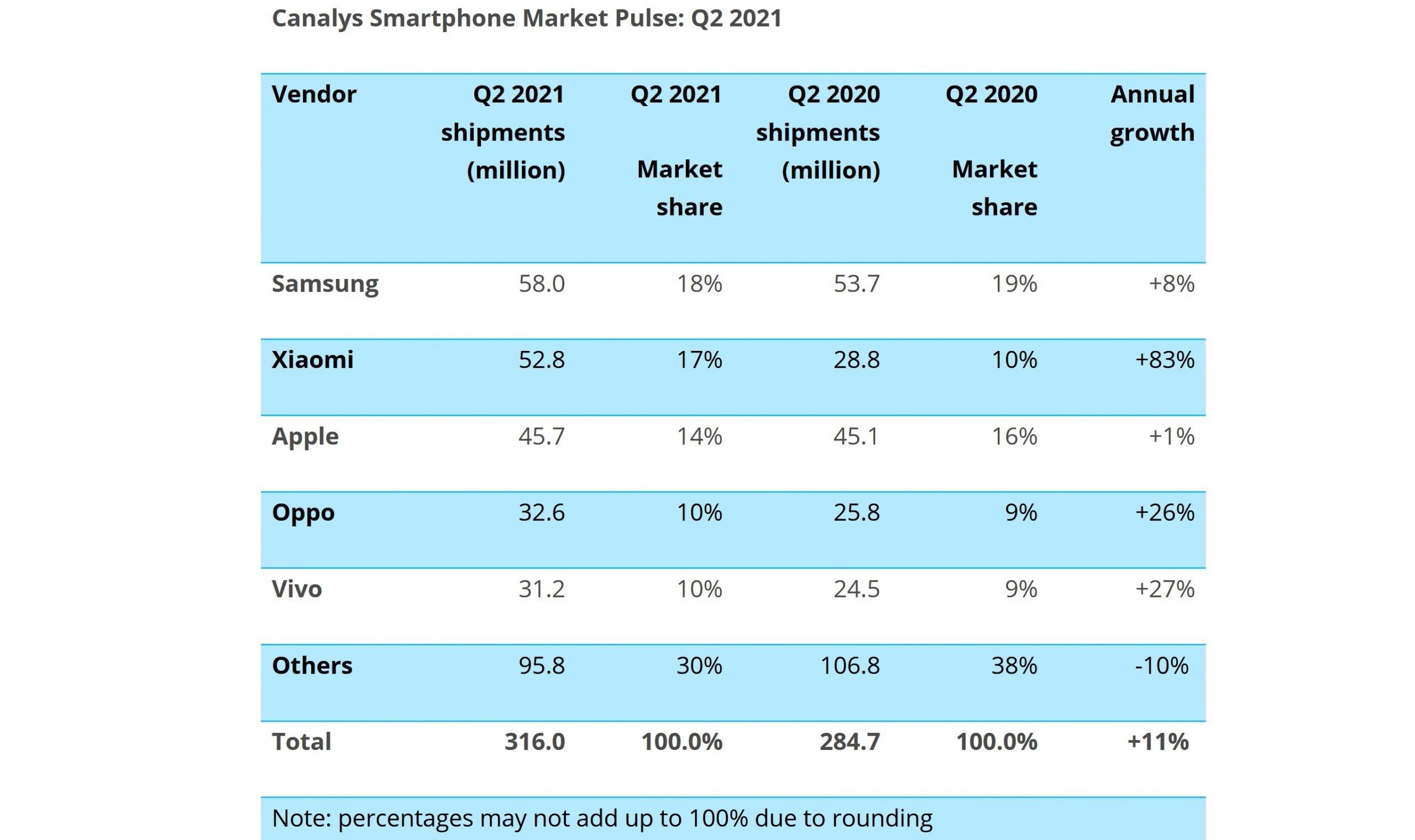 canalys-q2-smartphone-market-2021