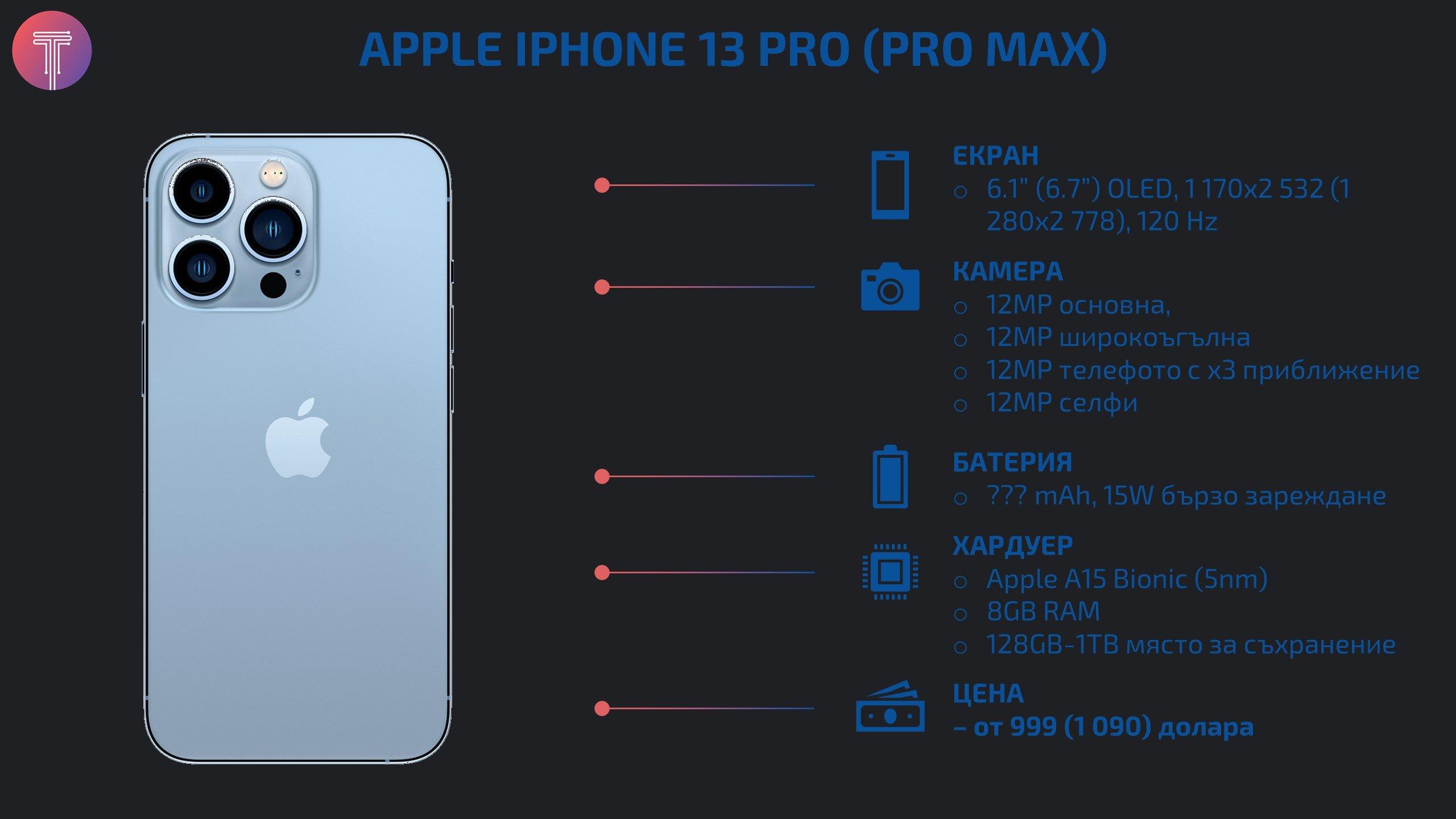 iPhone-13-Pro-Max-Specs